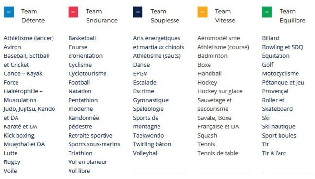 Le livret Sport Santé du CDOS 92 - Testez votre forme physique et découvrez quels sports sont fait pour vous !