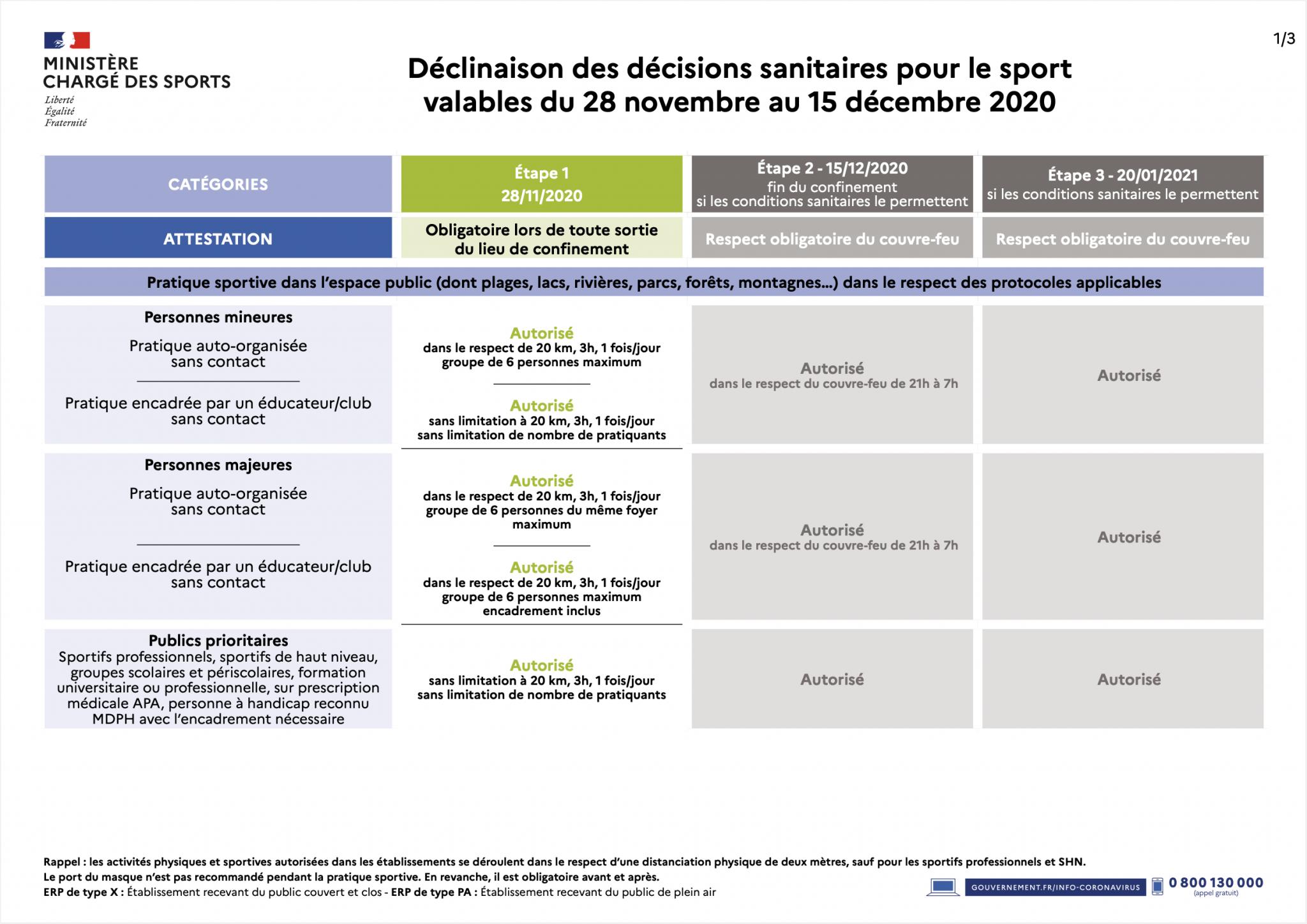 Mesures relatives au déconfinement progressif applicables au sport